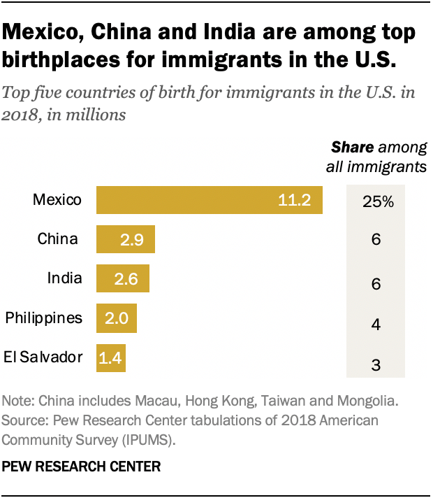 Mexico, China and India are among top birthplaces for immigrants in the U.S.