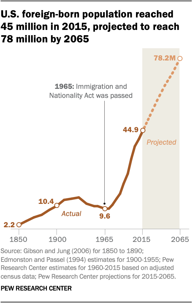 U.S. foreign-born population reached 45 million in 2015, projected to reach 78 million by 2065