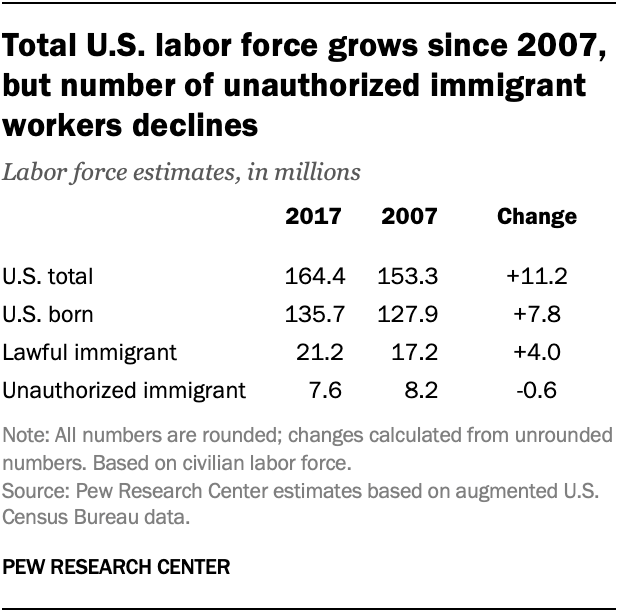 Total U.S. labor force grows since 2007, but number of unauthorized immigrant workers declines