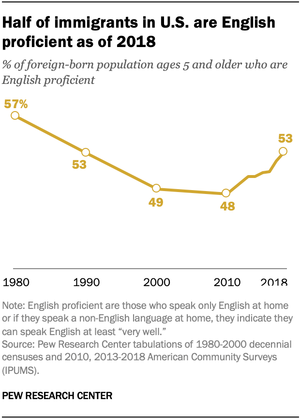Half of immigrants in U.S. are English proficient as of 2018