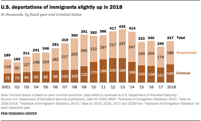 U.S. deportations of immigrants slightly up in 2018