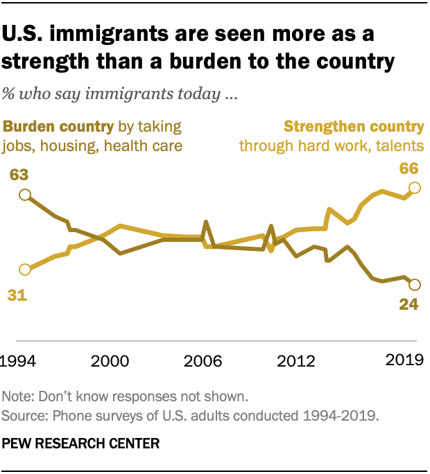U.S. immigrants are seen more as a strength than a burden to the country