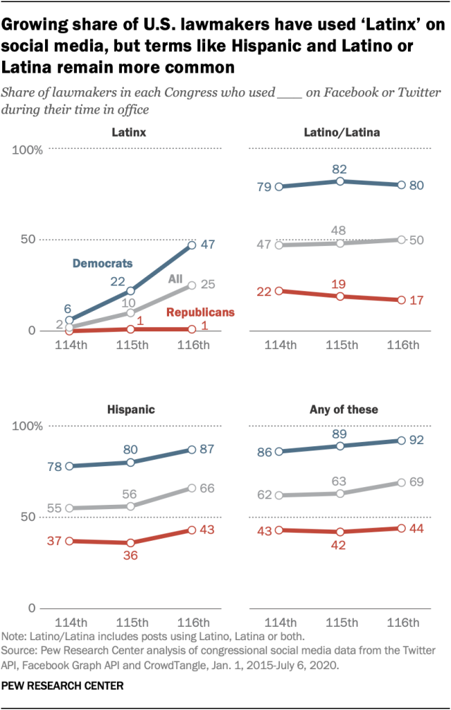 Growing share of U.S. lawmakers have used 'Latinx' on social media, but terms like Hispanic and Latino or Latina remain more common