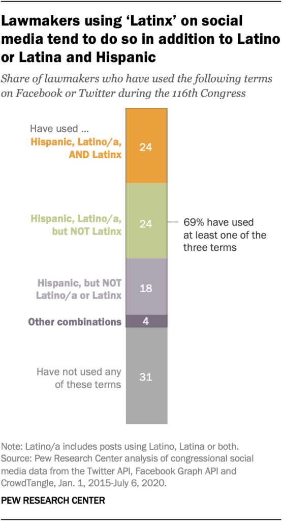 Lawmakers using 'Latinx' on social media tend to do so in addition to Latino or Latina and Hispanic