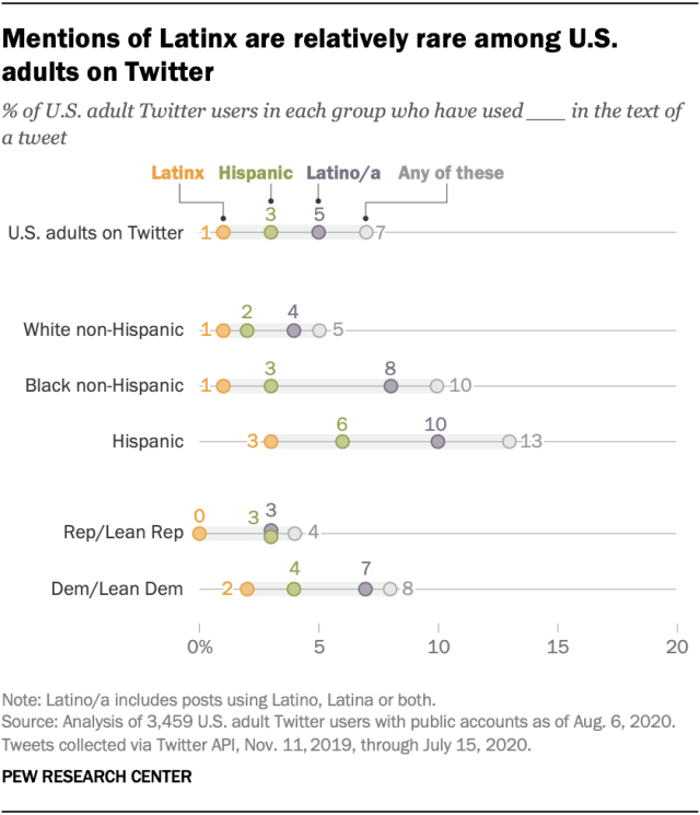 Mentions of Latinx are relatively rare among U.S. adults on Twitter