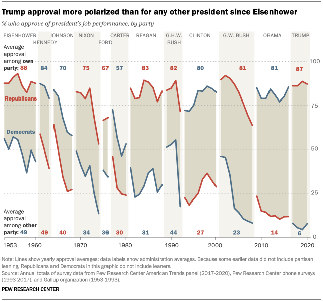 Trump approval more polarized than for any other president since Eisenhower