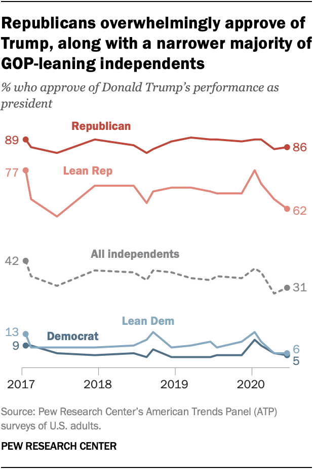 Republicans overwhelmingly approve of Trump, along with a narrower majority of GOP-leaning independents
