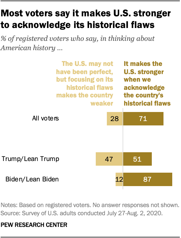 Most voters say it makes U.S. stronger to acknowledge its historical flaws