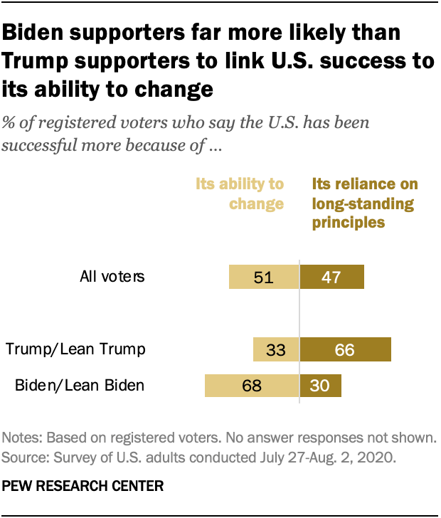 Biden supporters far more likely than Trump supporters to link U.S. success to its ability to change