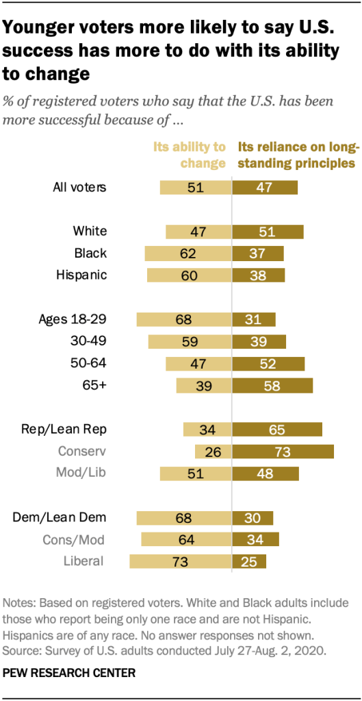 Younger voters more likely to say U.S. success has more to do with its ability to change