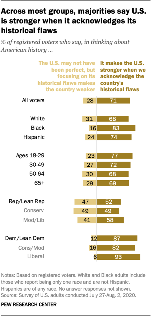 Across most groups, majorities say U.S. is stronger when it acknowledges its historical flaws