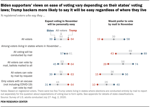 Biden supporters' views on ease of voting vary depending on their states' voting laws; Trump backers more likely to say it will be easy regardless of where they live