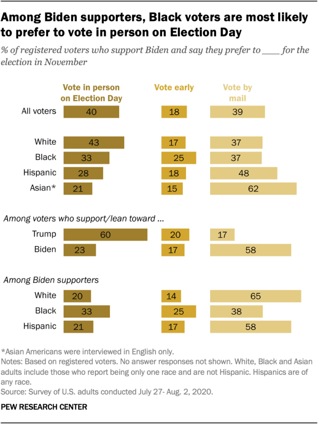 Among Biden supporters, Black voters are most likely to prefer to vote in person on Election Day