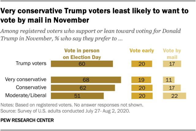 Very conservative Trump voters least likely to want to vote by mail in November