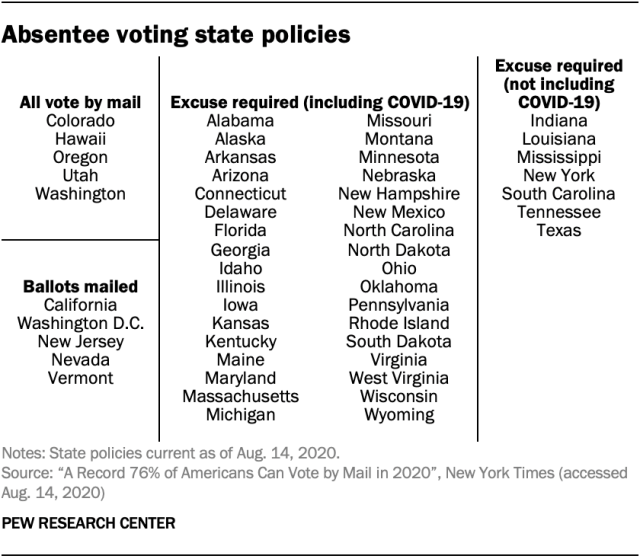 Absentee voting state policies