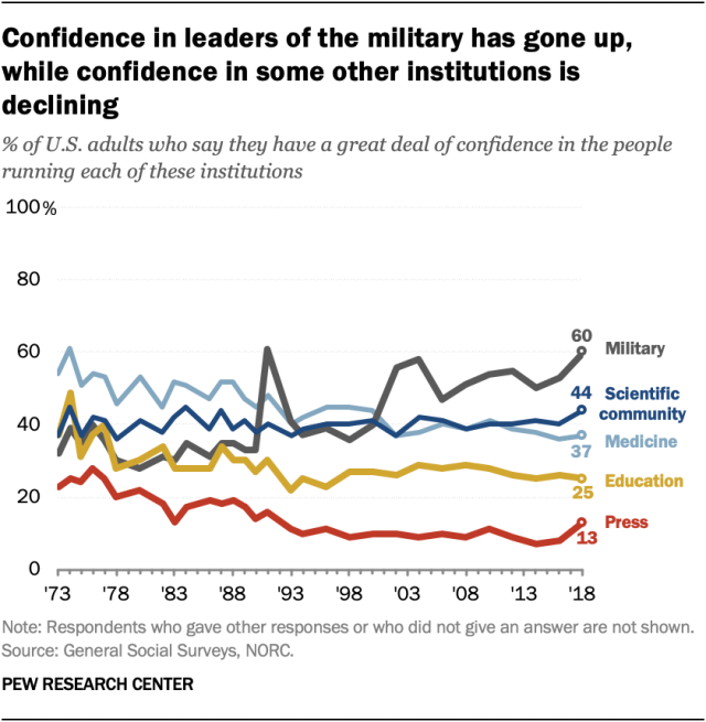 Confidence in leaders of the military has gone up, while confidence in some other institutions is declining