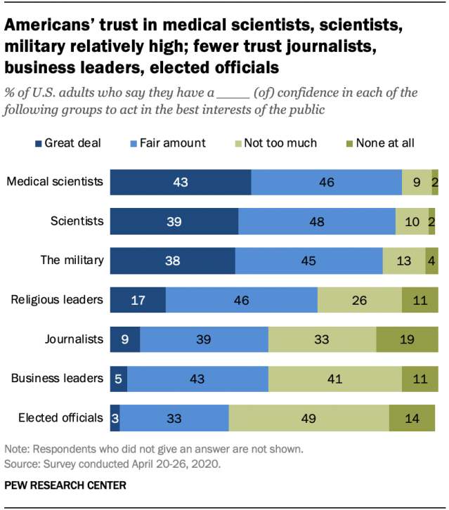 Americans' trust in medical scientists, scientists, military relatively high; fewer trust journalists, business leaders, elected officials