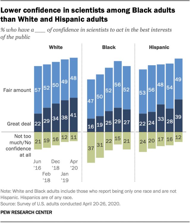 Lower confidence in scientists among Black adults than White and Hispanic adults