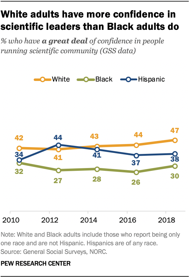 White adults have more confidence in scientific leaders than Black adults do