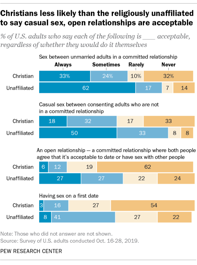 Christians less likely than the religiously unaffiliated to say casual sex, open relationships are acceptable