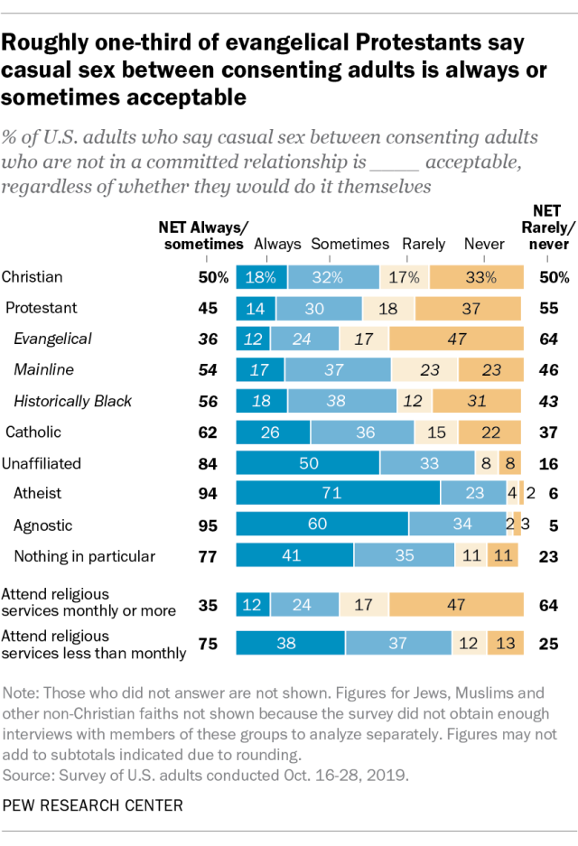 Roughly one-third of evangelical Protestants say casual sex between consenting adults is always or sometimes acceptable