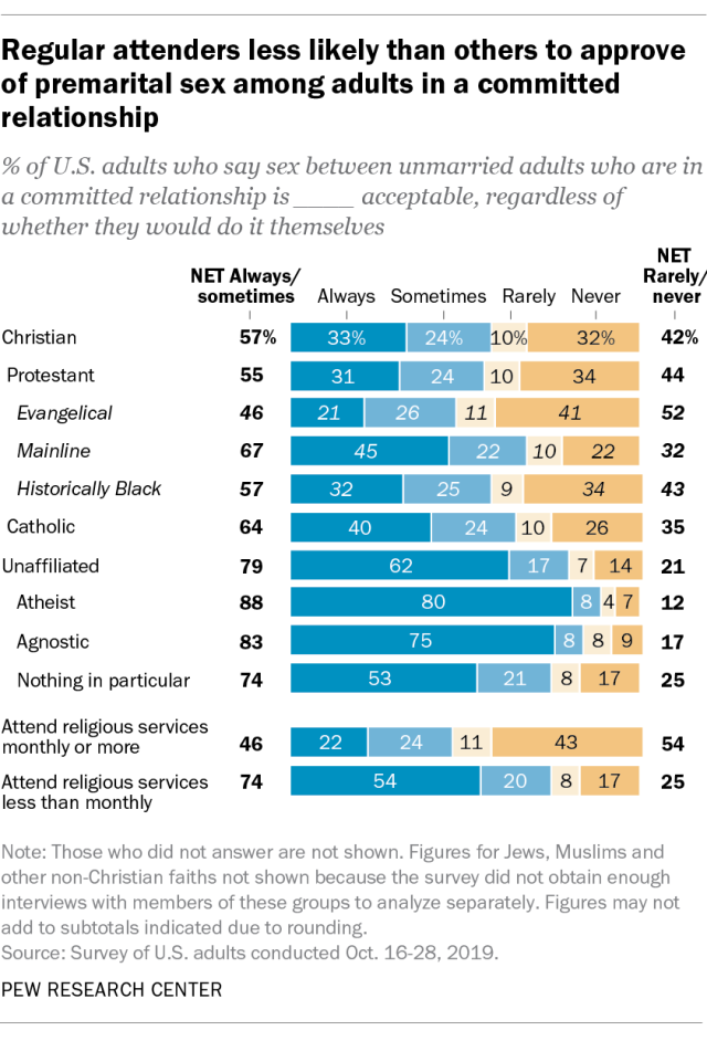 Regular attenders less likely than others to approve of premarital sex among adults in a committed relationship