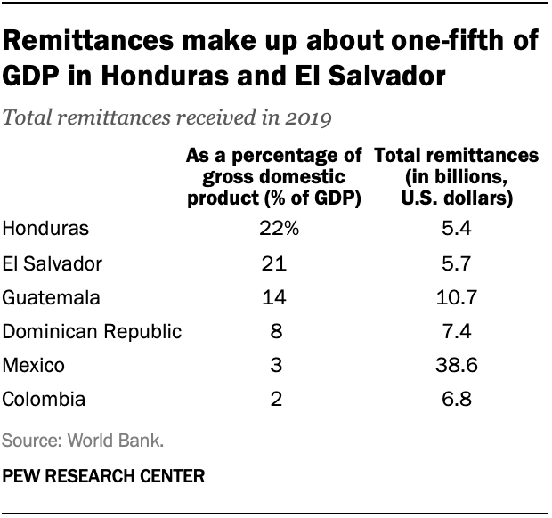Remittances make up about one-fifth of GDP in Honduras and El Salvador