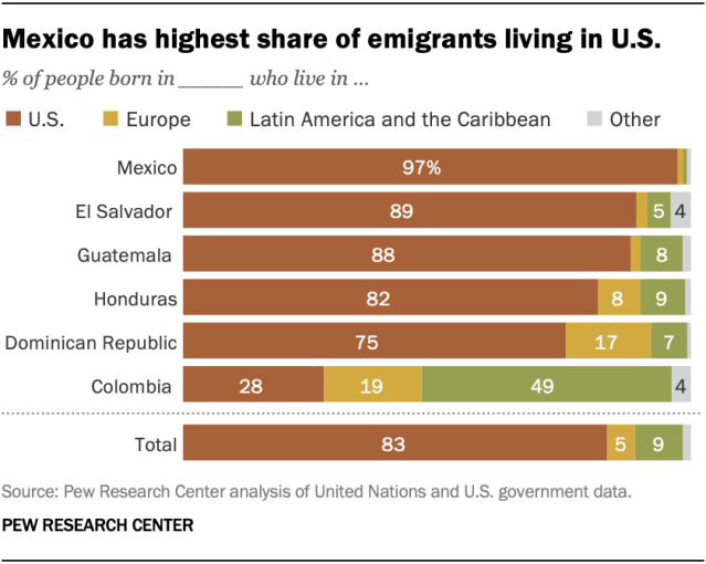 Mexico has highest share of emigrants living in U.S.