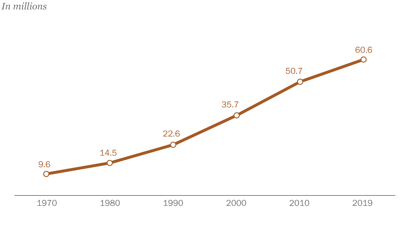 Facts about U.S. Latinos for Hispanic Heritage Month | Pew Research Center