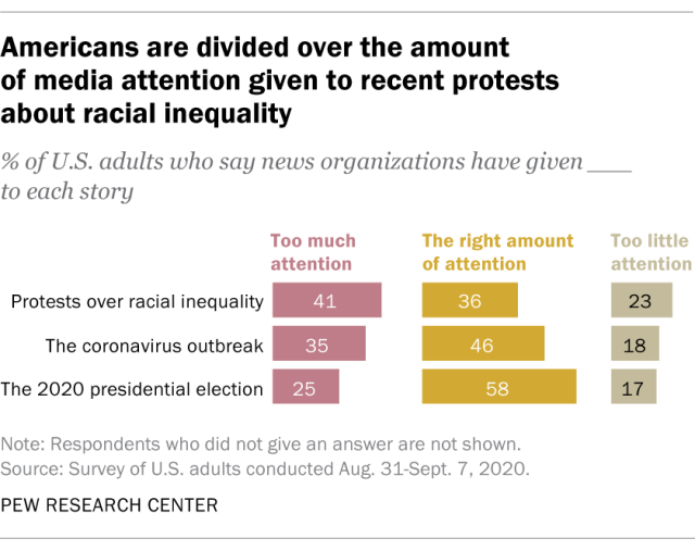 Americans are divided over the amount of media attention given to recent protests about racial inequality