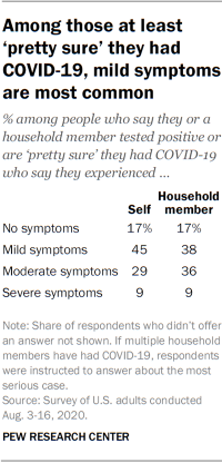 Among those at least 'pretty sure' they had COVID-19, mild symptoms are most common