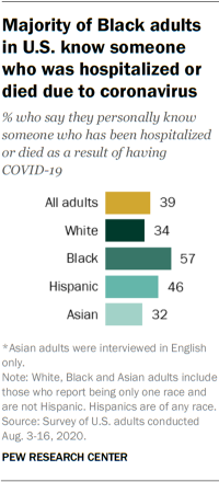 Majority of Black adults in U.S. know someone who was hospitalized or died due to coronavirus