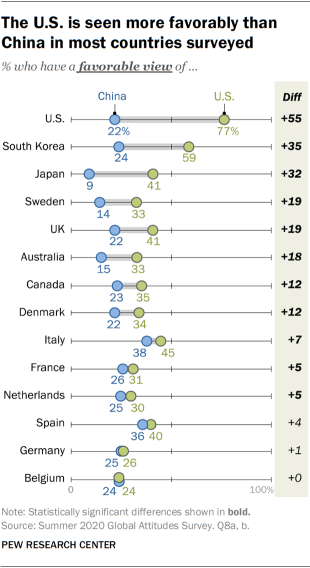 The U.S. is seen more favorably than China in most countries surveyed