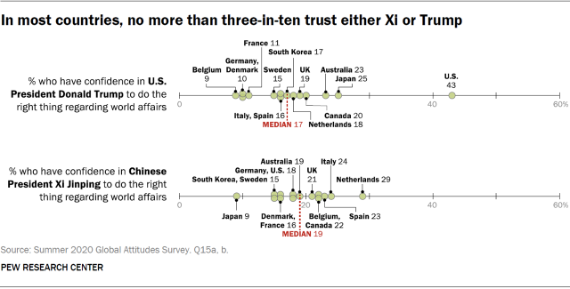 In most countries, no more than three-in-ten trust either Xi or Trump