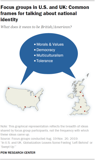 Focus groups in U.S. and UK: Common frames for talking about national identity