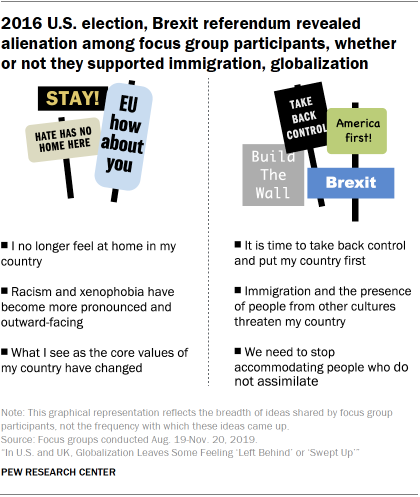 2016 U.S. election, Brexit referendum surfaced feelings of alienation among focus group participants, whether or not they supported immigration, global engagement