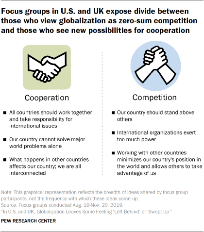Focus groups in U.S. and UK expose divide between those who view globalization as zero-sum competition and those who see new possibilities for cooperation