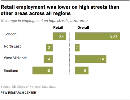 Retail employment was lower on high streets than other areas across all regions