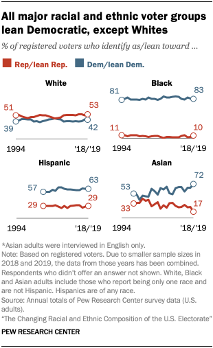 All major racial and ethnic voter groups lean Democratic, except Whites