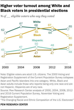 Higher voter turnout among White and Black voters in presidential elections