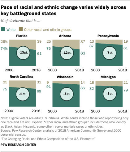 Pace of racial and ethnic change varies widely across key battleground states
