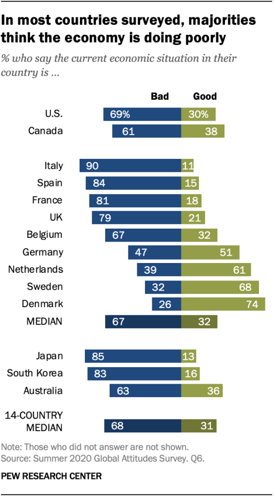 In most countries surveyed, majorities think the economy is doing poorly