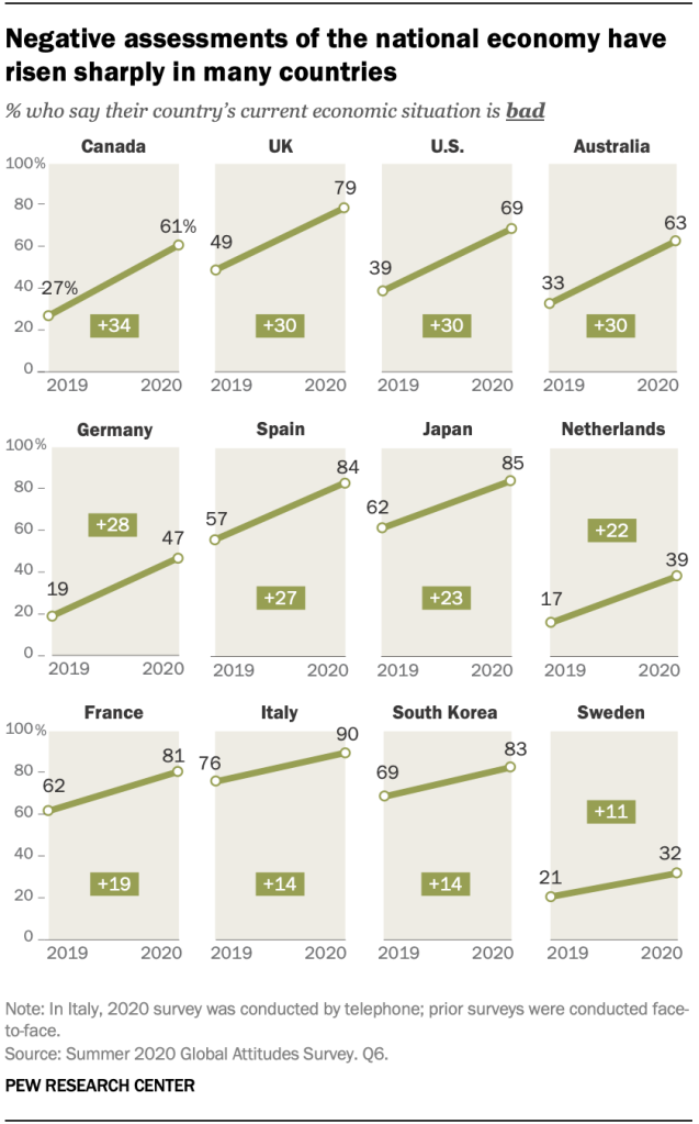 Negative assessments of the national economy have risen sharply in many countries