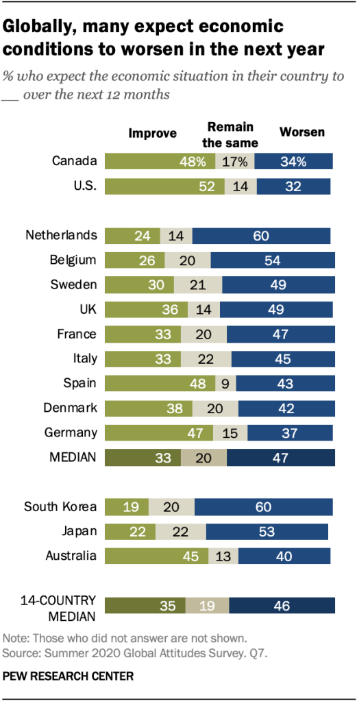 Globally, many expect economic conditions to worsen in the next year