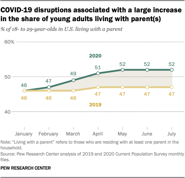 COVID-19 disruptions associated with a large increase in the share of young adults living with parent(s)