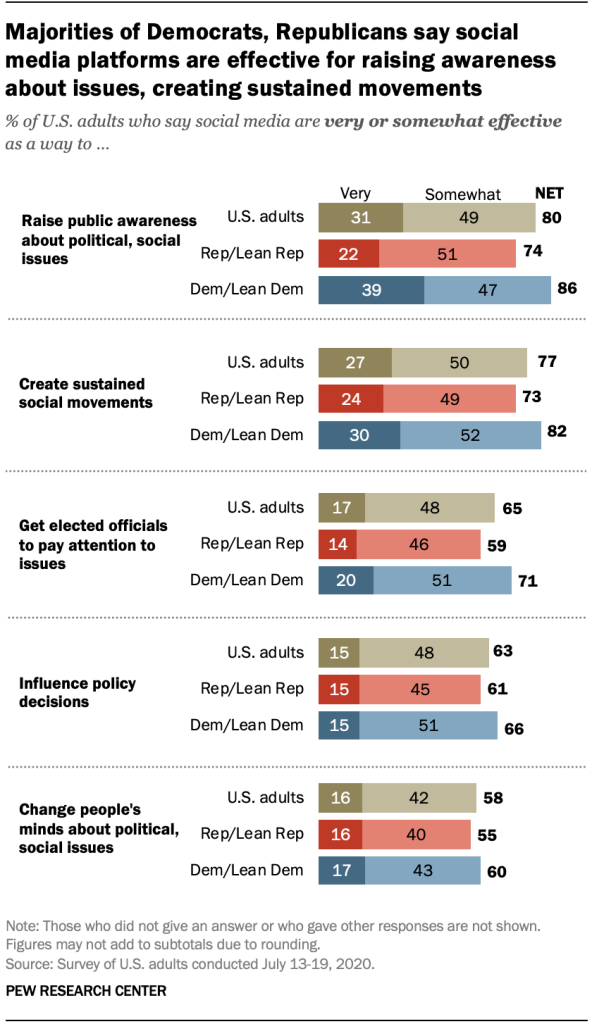 Majorities of Democrats, Republicans say social media platforms are effective for raising awareness about issues, creating sustained movements