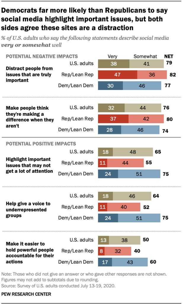 Democrats far more likely than Republicans to say social media highlight important issues, but both sides agree these sites are a distraction