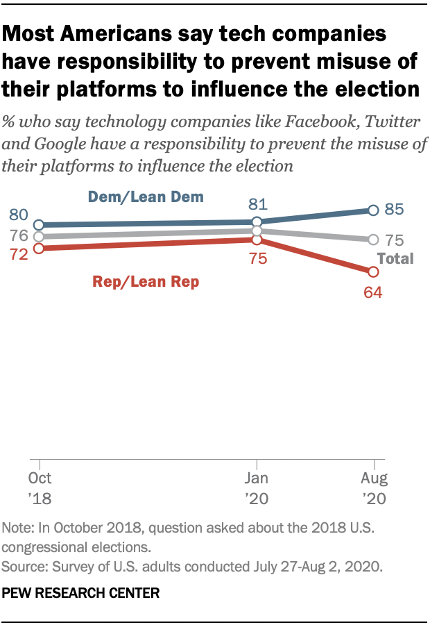 Most Americans say tech companies have responsibility to prevent misuse of their platforms to influence the election