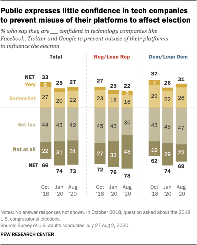 Public expresses little confidence in tech companies to prevent misuse of their platforms to affect election