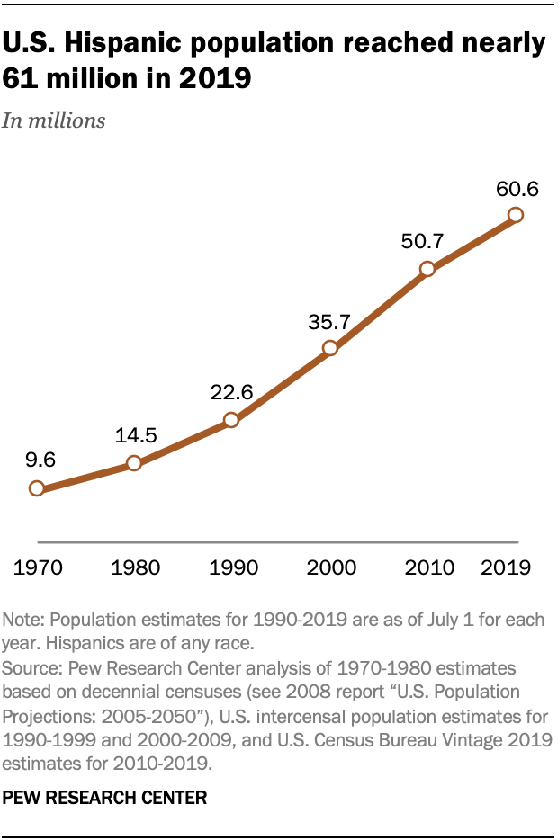 U.S. Hispanic population reached nearly 61 million in 2019
